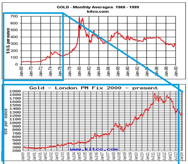 Gold Price - 1968-2014
