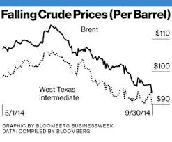 Oil both sides of the Atlantic is falling.