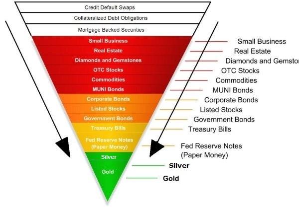 GlobaDebtlPyramid