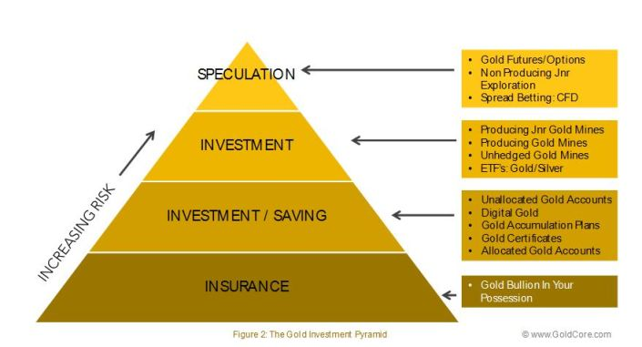 The_Gold_Investment_Pyramid