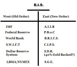 Banker System -Old-versus-New